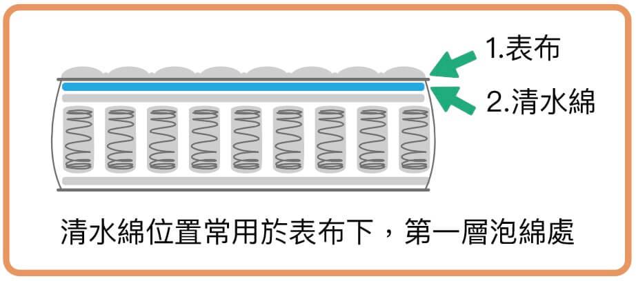 清水綿位置常用於表布下,第一層泡綿處